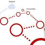 Lancement de la plateforme Thingsquare IoT 4.3.0