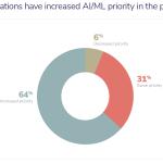 Tendance ML: les entreprises réduisent leurs investissements en apprentissage automatique pour 2021