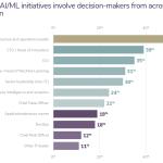 Tendance ML: les leaders I&O sont les décideurs les plus courants dans les initiatives de ML inter-fonctionnelles
